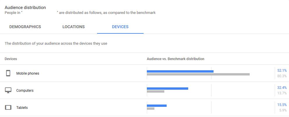 Audience Distribution