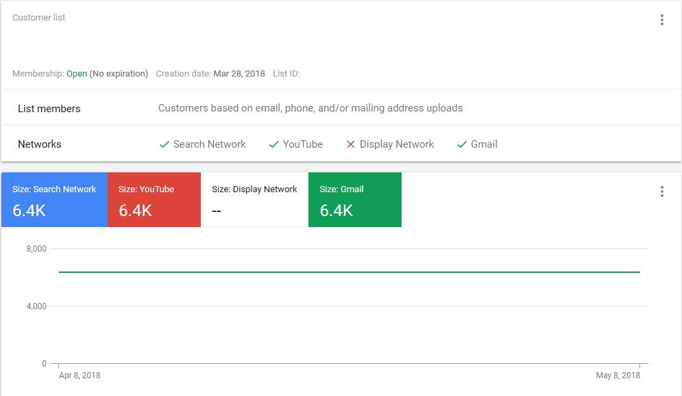 Google Adwords Customer List