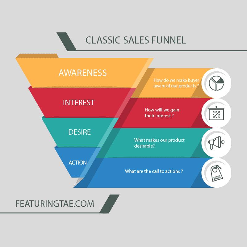 Classic Sales Funnel