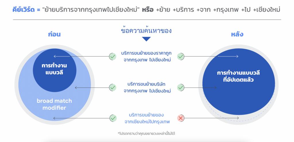 เตรียมโบกมือลา Broad Match Modifier | Google Ads